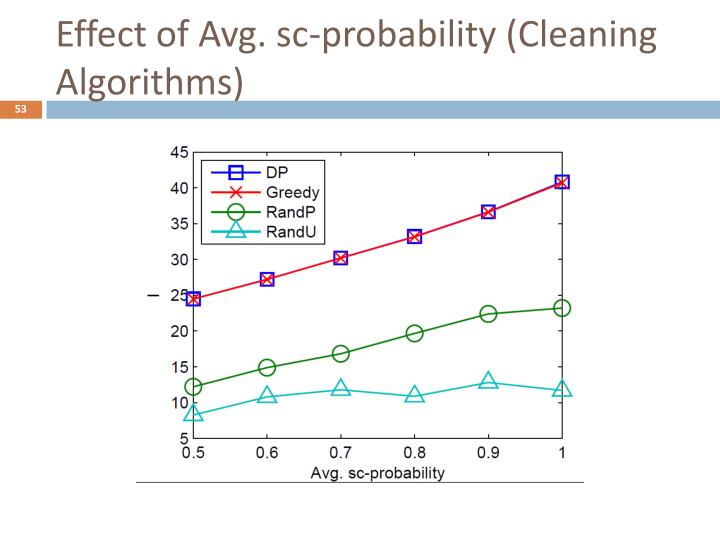Effect of Avg. sc-probability (Cleaning Algorithms)