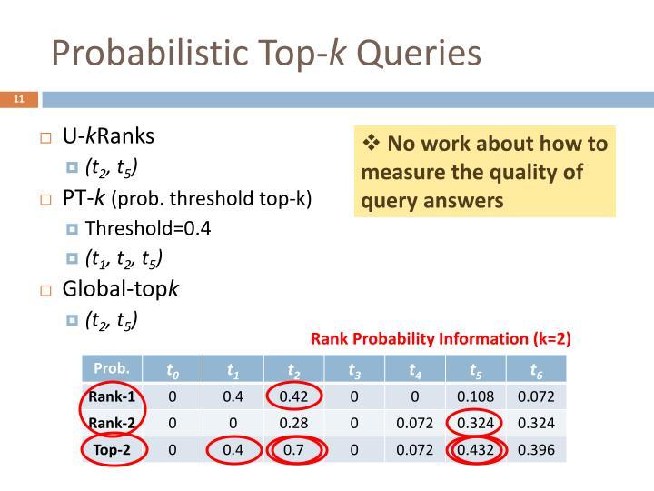 Probabilistic Top-