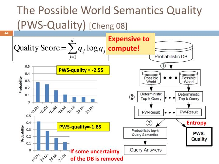 The Possible World Semantics Quality (PWS-Quality)