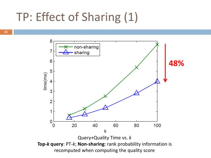 TP: Effect of Sharing (1)