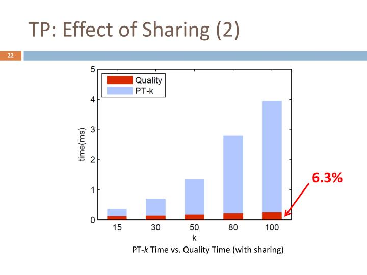 TP: Effect of Sharing (2)