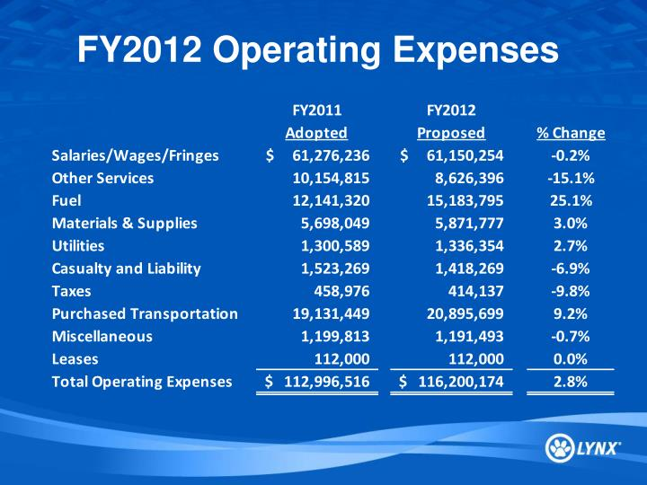 FY2012 Operating Expenses