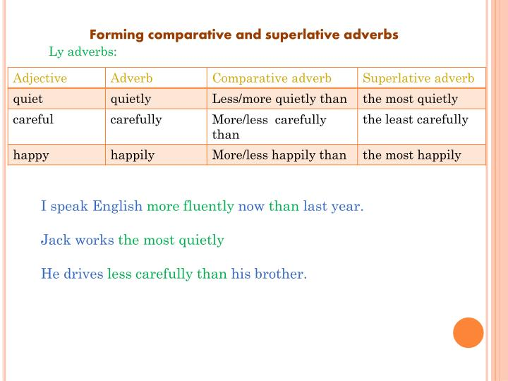 Forming comparative and superlative adverbs