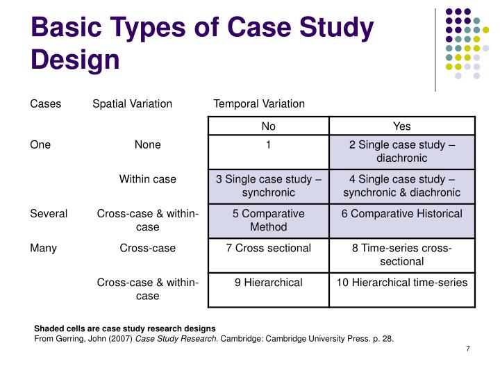 Types of case study research design