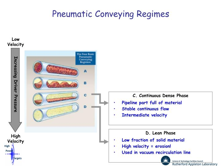 Pneumatic Conveying Regimes
