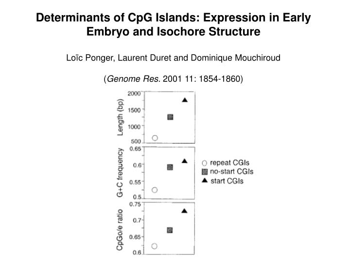 Determinants of CpG Islands: Expression in Early Embryo and