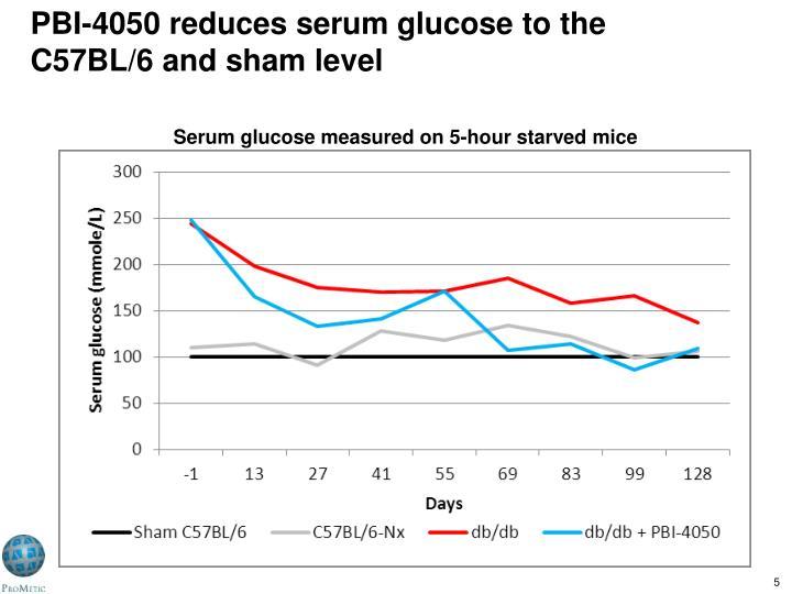 PBI-4050 reduces serum glucose to the C57BL/6 and sham level