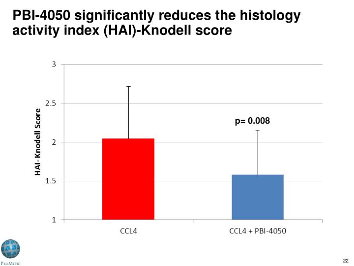 PBI-4050 significantly reduces the histology activity index (HAI)-Knodell score