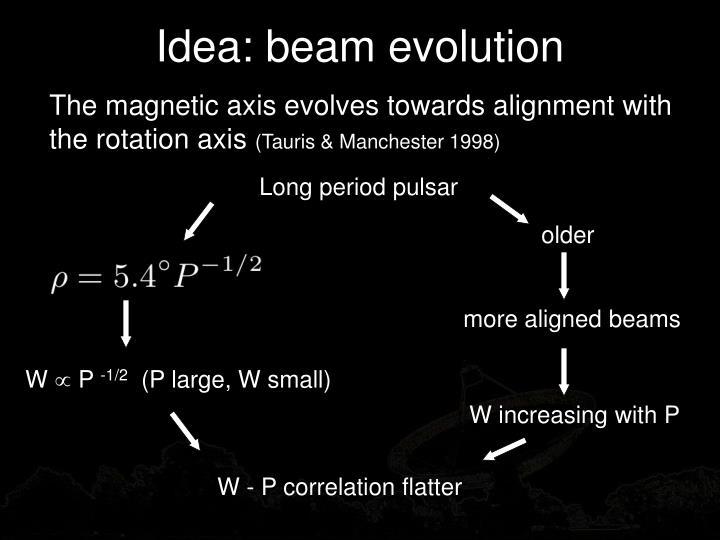 Idea: beam evolution