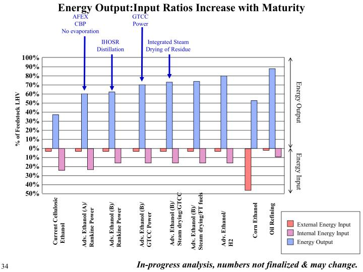 Energy Output:Input Ratios Increase with Maturity