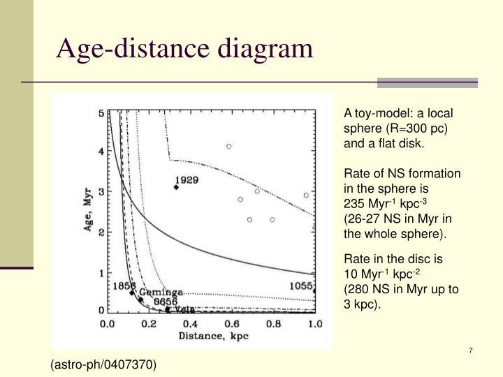 Age-distance diagram