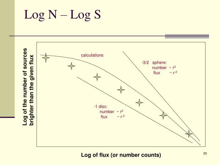 Log N – Log S