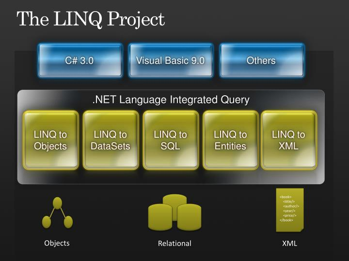 The linq project