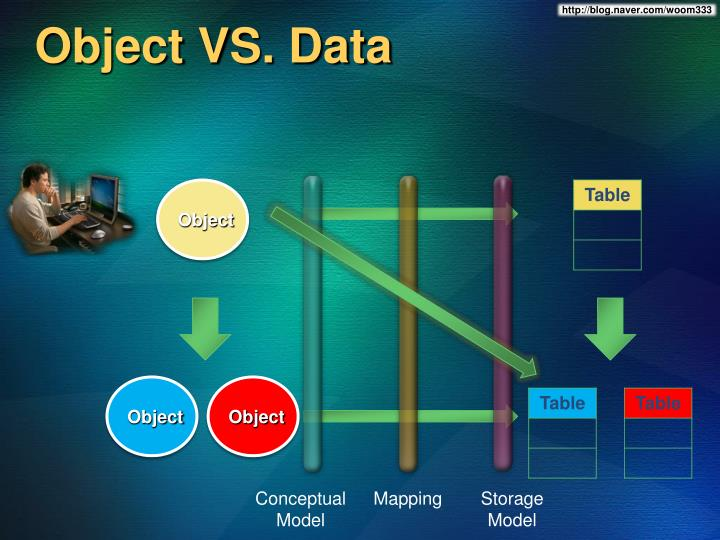 Object VS. Data