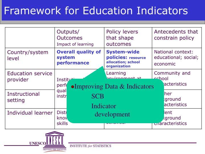 Framework for Education Indicators