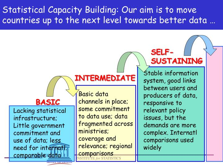 Statistical Capacity Building: Our aim is to move countries up to the next level towards better data …