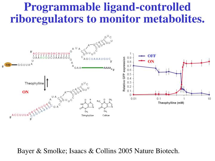 Programmable ligand-controlled riboregulators to monitor metabolites.