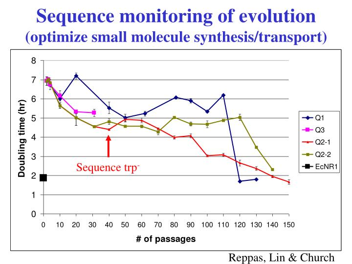 Sequence monitoring of evolution