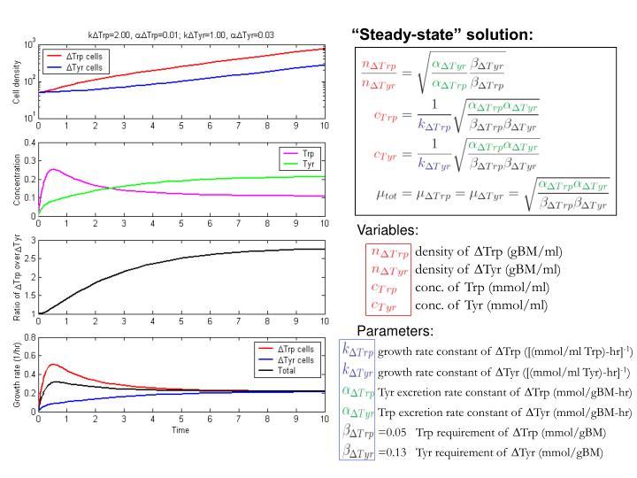 density of ∆Trp (gBM/ml)