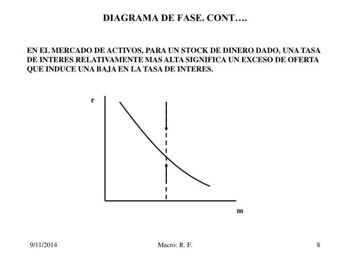 DIAGRAMA DE FASE. CONT….