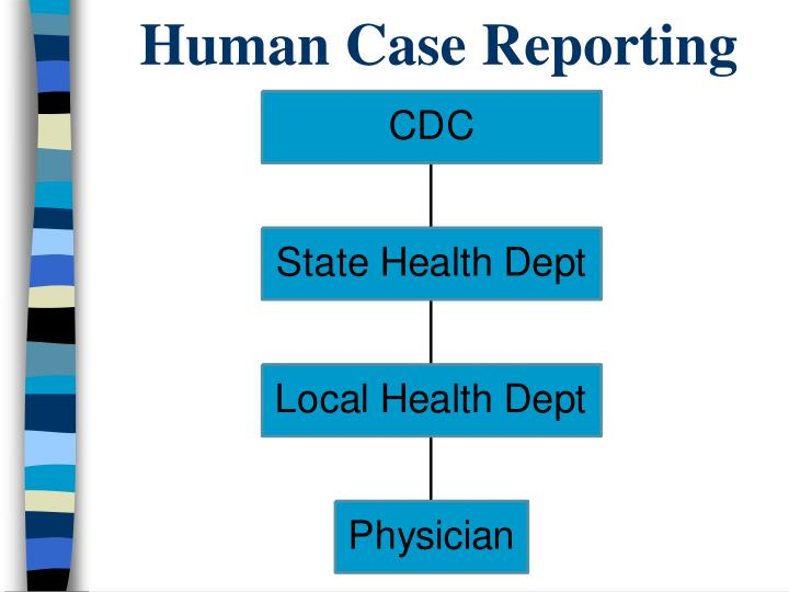 Human Case Reporting