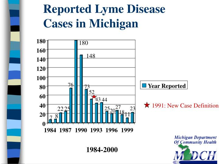 Reported Lyme Disease Cases in Michigan