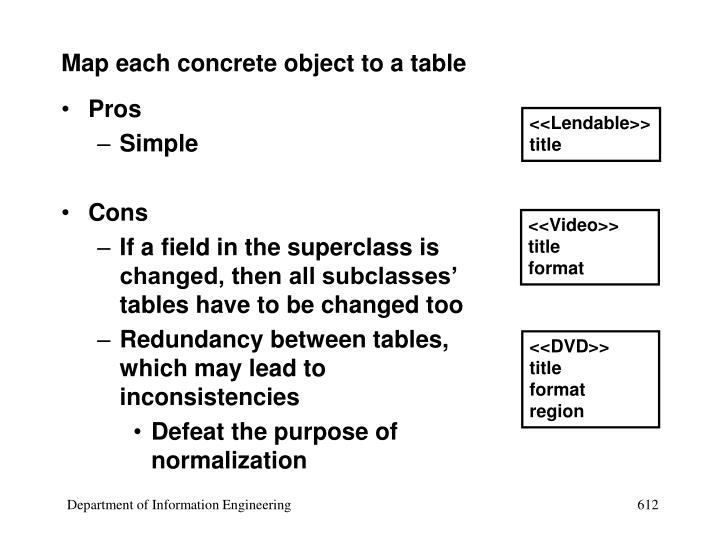 Map each concrete object to a table