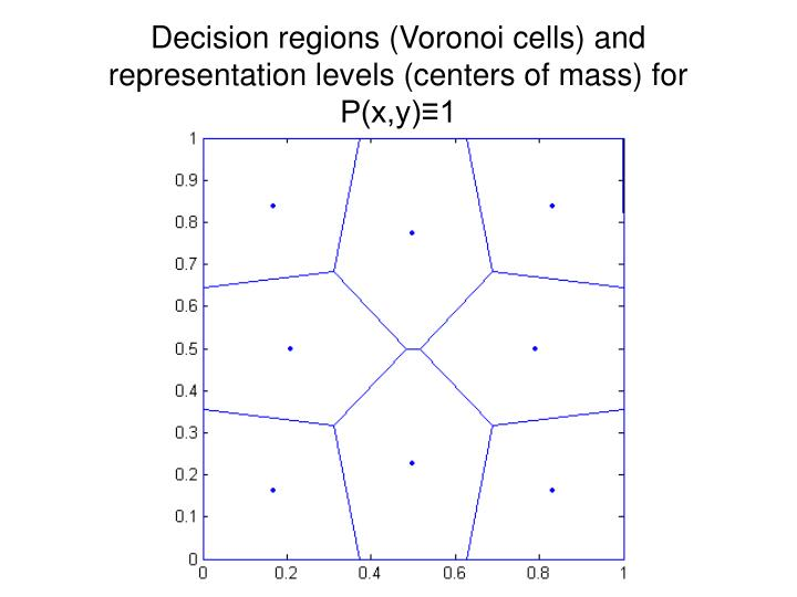 Decision regions (Voronoi cells) and representation levels (centers of mass) for P(x,y)≡1