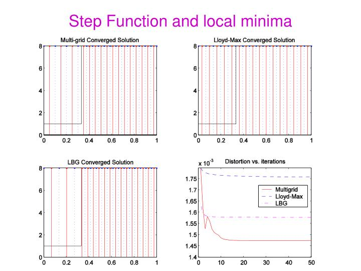 Step Function and local minima
