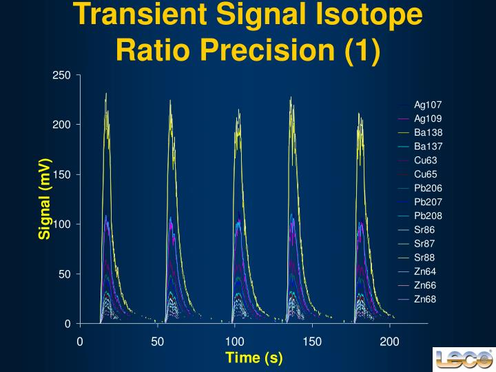 Transient Signal Isotope Ratio Precision (1)