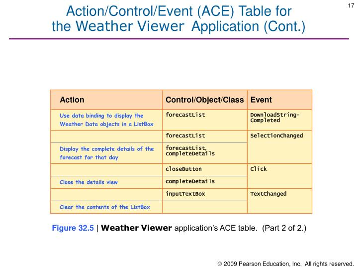 Action/Control/Event (ACE) Table for