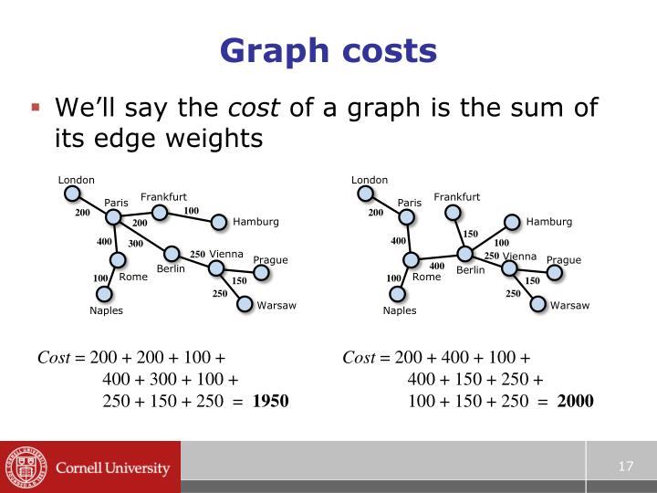 Graph costs