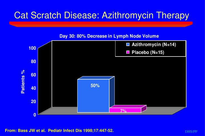 Cat Scratch Disease: Azithromycin Therapy