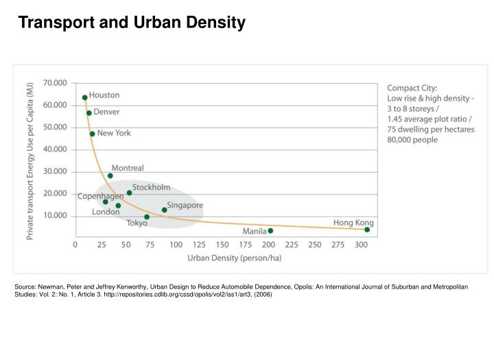 Transport and Urban Density