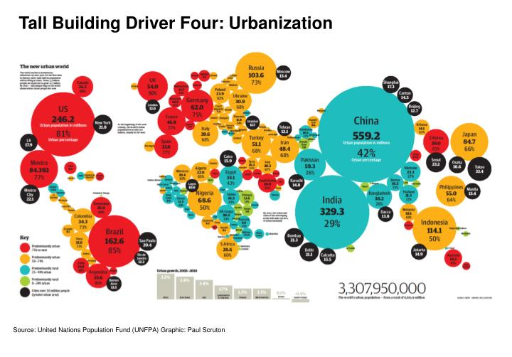 Tall Building Driver Four: Urbanization