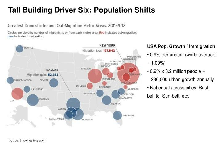Tall Building Driver Six: Population Shifts