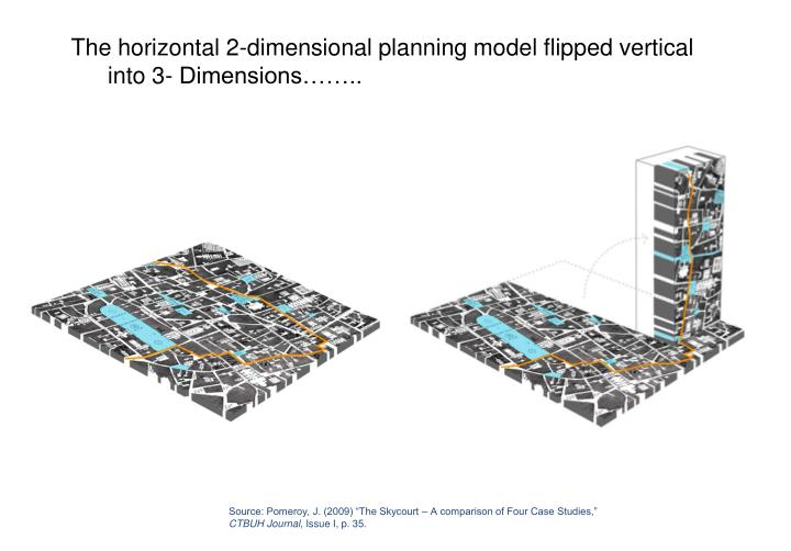 The horizontal 2-dimensional planning model flipped vertical into 3- Dimensions……..