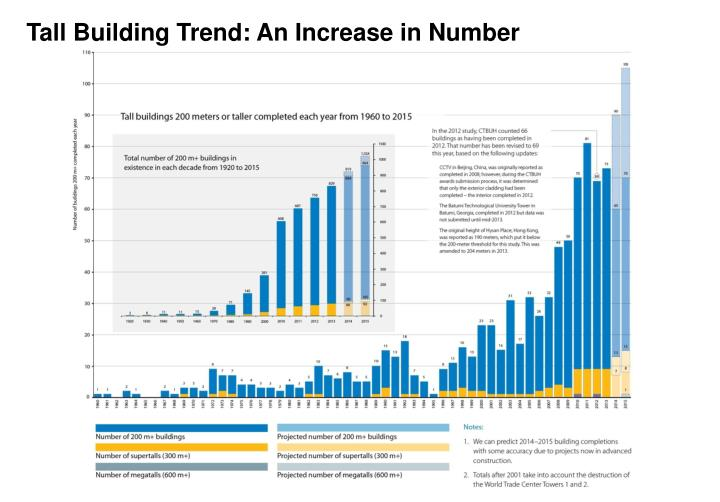 Tall Building Trend: An Increase in Number