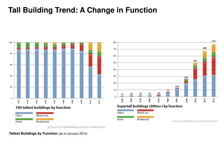 Tall Building Trend: A Change in Function
