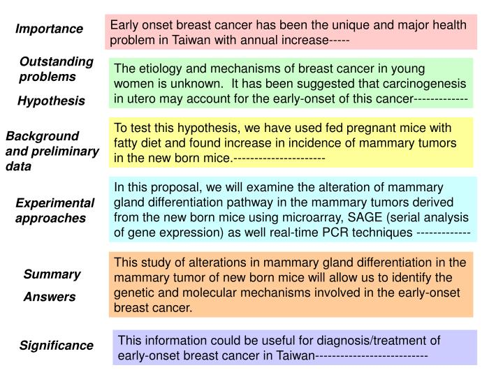 Early onset breast cancer has been the unique and major health problem in Taiwan with annual increase-----