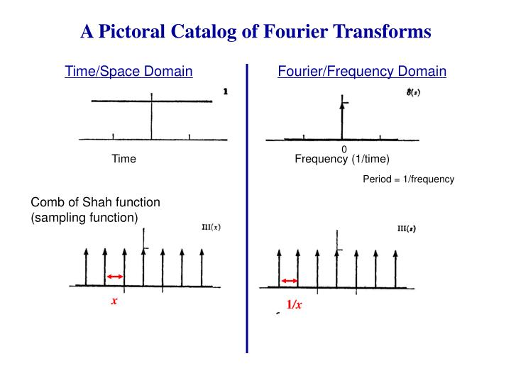 A Pictoral Catalog of Fourier Transforms