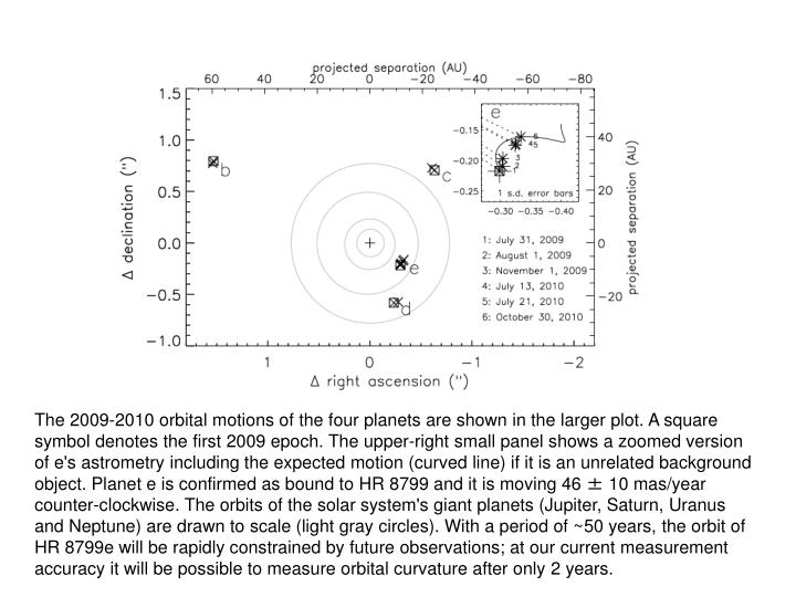 The 2009-2010 orbital motions of the four planets are shown in the larger plot. A square symbol denotes the first 2009 epoch. The upper-right small panel shows a zoomed version of e's astrometry including the expected motion (curved line) if it is an unrelated background object. Planet e is confirmed as bound to HR 8799 and it is moving 46 ± 10 mas/year counter-clockwise. The orbits of the solar system's giant planets (Jupiter, Saturn, Uranus and Neptune) are drawn to scale (light gray circles). With a period of ~50 years, the orbit of HR 8799e will be rapidly constrained by future observations; at our current measurement accuracy it will be possible to measure orbital curvature after only 2 years.