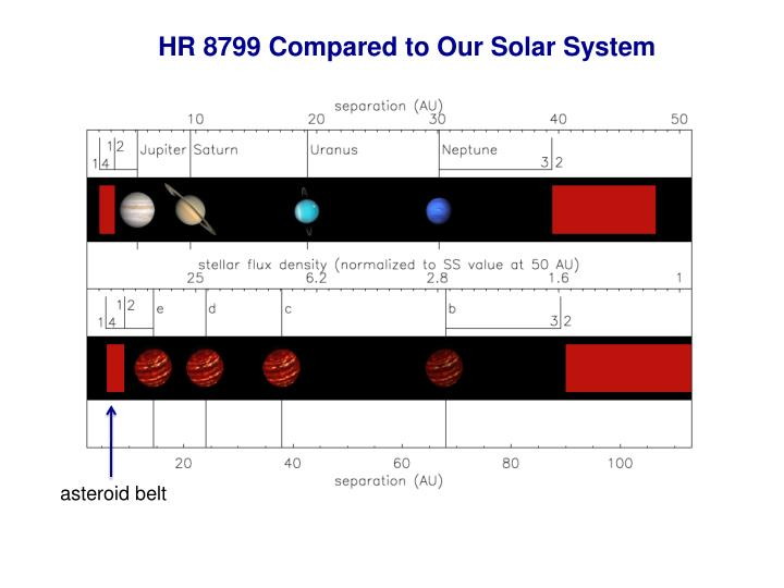 HR 8799 Compared to Our Solar System