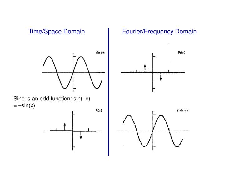 Time/Space Domain