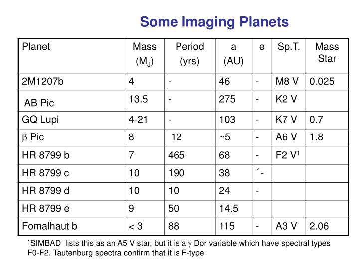 Some Imaging Planets