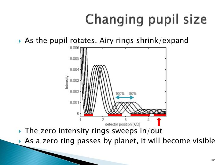 Changing pupil size