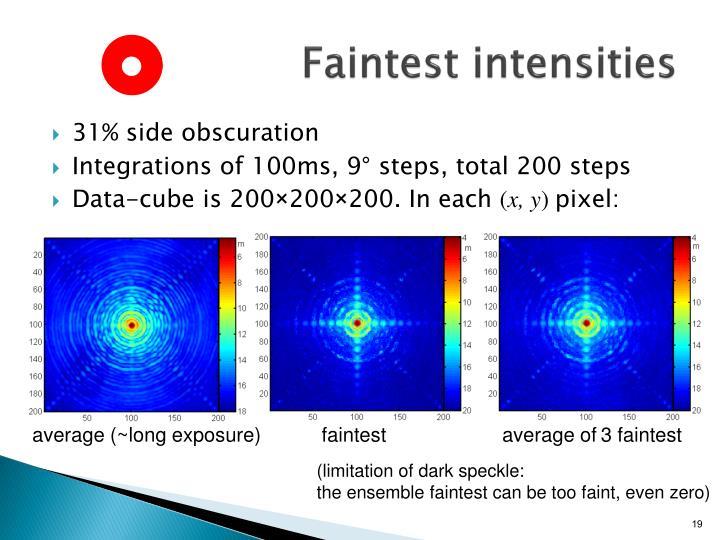 Faintest intensities