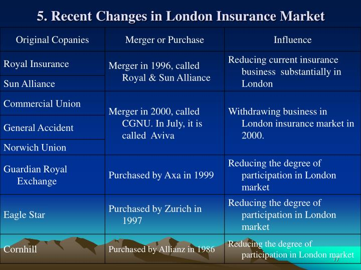 5. Recent Changes in London Insurance Market