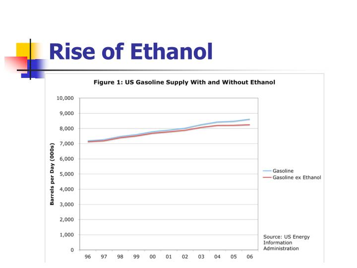 Rise of Ethanol