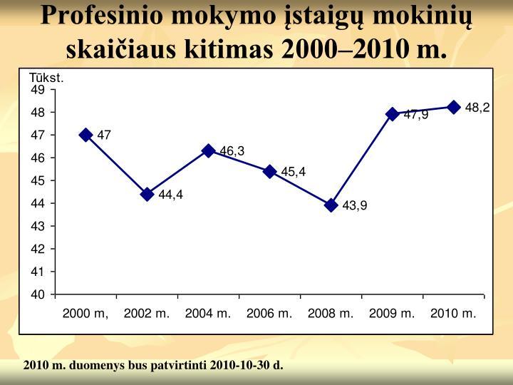 Profesinio mokymo įstaigų mokinių skaičiaus kitimas 2000–2010 m.